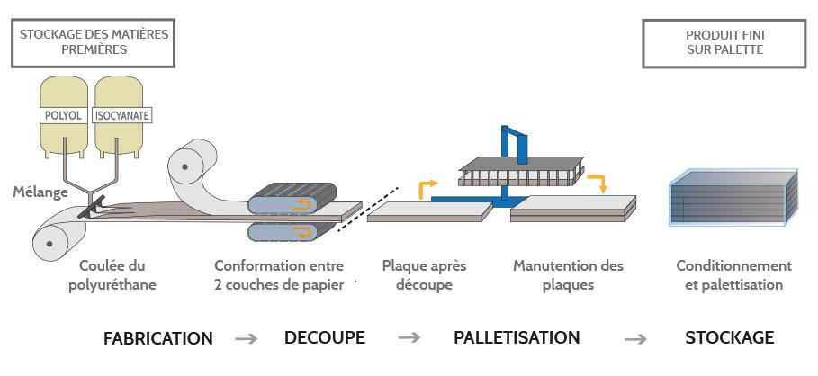 ligne fabrication réfrigérature isolation polyuréthane